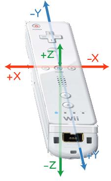 Wiimote Axes-1